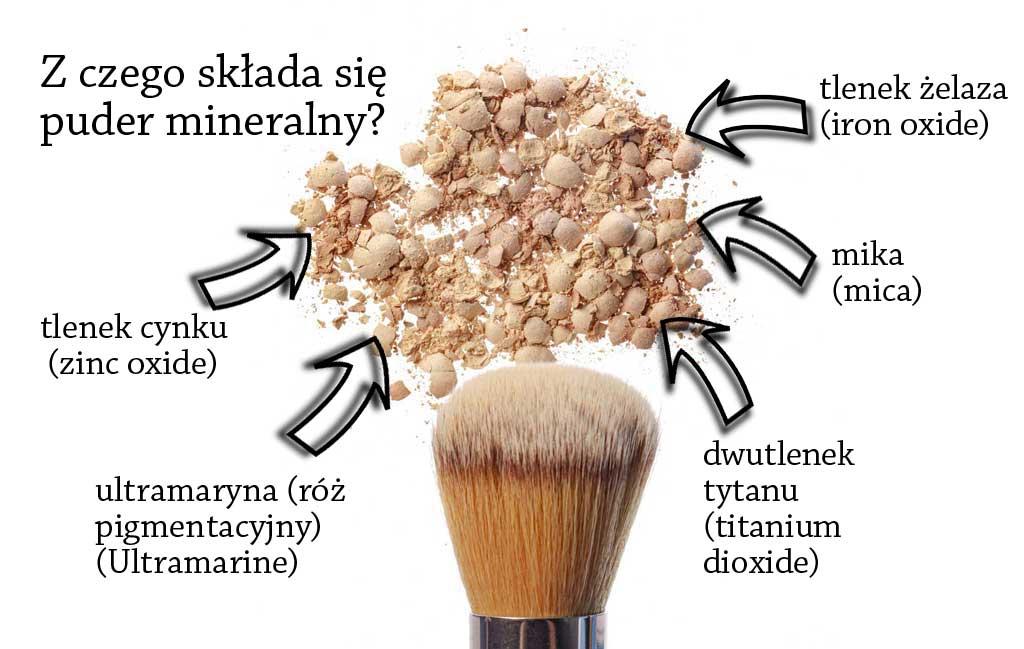 puder mineralny sklad