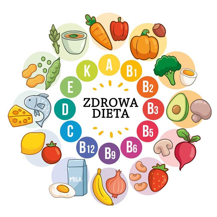 zdrowa dieta dobre suplementy